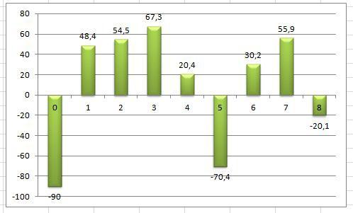 график определения npv в экселе